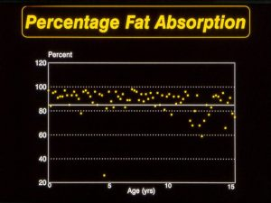 Fat absorption in Leeds CF patients